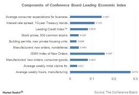 Conference Board Leading Indicators Chart Why We Need To Track The Conference Board Leading Economic