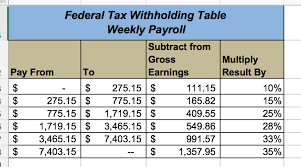 How To Figure Out Payroll Tax Solved The Purpose Of This Assignment Is To Revisit The F