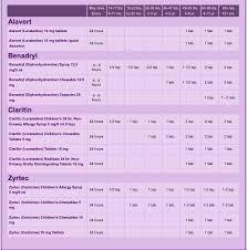 Cetirizine Dog Dosage Chart Unexpected Baby Boy Weight Benadryl By Weight Claritin