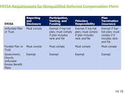 Nonqualified Deferred Compensation Plan Reporting Examples Chart Ppt Session 14 Fundamentals Of Deferred Compensation
