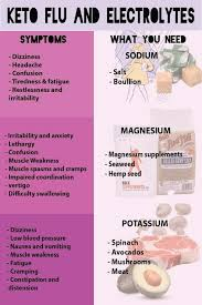 Keto Electrolytes Chart Pin On Pcos Diet Low Carb And Keto