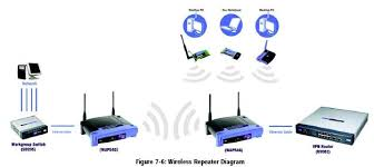 how to configure a linksys wap54g access point chronicles of linksys wap54g repeater diagram