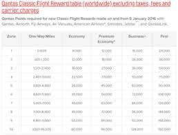 Qantas Award Chart Thrifty Traveler