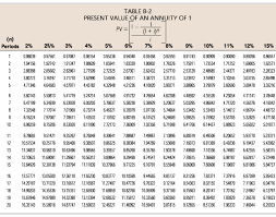 pin future problem solvingfacebook appchallengeglobal present value of ordinary annuity table pdf present value of annuity