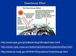 Greenhouse Effect httpwwwepagovglobalwarmingclimate