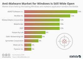 Chart Anti Malware Market For Windows Is Still Wide Open