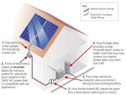 solar power diagram solar power quotes information solar quotes solar photovoltaic pv panels