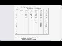 macrs 7 year how to use macrs tables youtube