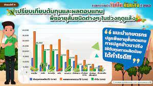 สำนักงานส่งเสริมและพัฒนาการเกษตรที่ 6 เชียงใหม่