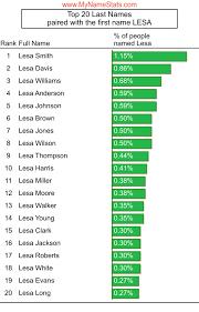 LESA First Name Statistics by MyNameStats.com