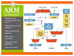 Arm Processor Chart 17 Awesome Arm Processor Architecture Diagram