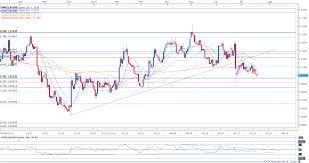 Dailyfx Eurusd Chart Eur Usd Sits At Support Post Ecb Outlook Favors Further Losses