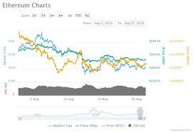 Eth Historical Price Chart Ethereum Sentiment At Historic Lows Will Prices Follow Suit