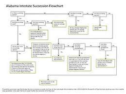Intestacy Rules Chart Intestate Succession Death Without Will In Alabama Cwa