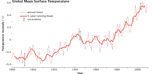 Average Global Temperature By Year Chart Global Warming