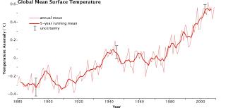 Increase In Global Warming Chart Global Warming