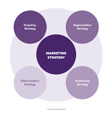 Marketing Strategies What Is It Definition Examples And More
