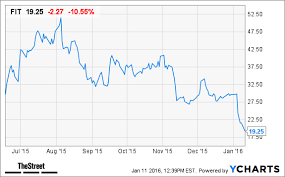 Fitbit Stock Quote Interesting Fitbit Stock Quote Fascinating Fitbit Stock Quote Mesmerizing Fitbit