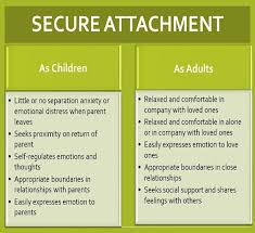 Attachment Patterns Delectable Relationship Attachment Couples Counselling In Twickenham