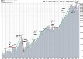 Dow Chart Since 1900 The Dow And The Economy A Misunderstood Relationship