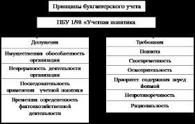 Дипломная работа Учетная и налоговая политика организации ее  1 3 Механизм формирования учетной политики организации