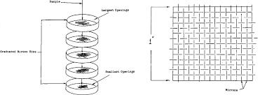 How To Do A Sieve Analysis