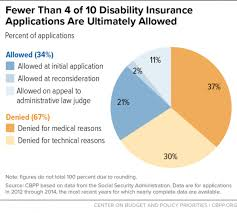 Social Security News Most Disability Claims Denied