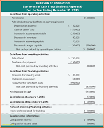 cash flow statements inspiration beautiful cash flow statement template indirect method