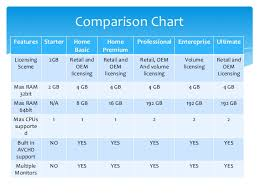 Windows 7 Editions Chart Microsoft Windows 7 Comparison Chart Related Keywords