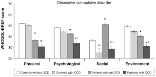 anxiety disorders are associated quality of life impairment  figure 4 relationship between obsessive compulsive disorder ocd and quality of life scores in patients insulin dependent type 2 diabetes