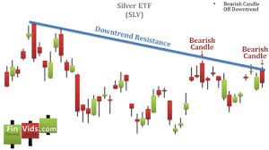 Silver Candle Chart Silver Price Candlestick Chart Pay Prudential Online