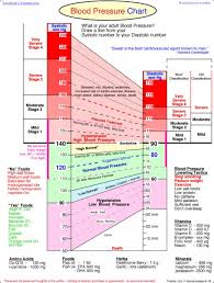 Blood Pressure Chart Data Visualization Infographic