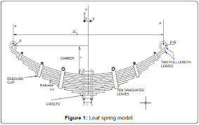 Leaf Spring Length Comparison Chart Design Analysis And Comparison Between The Conventional