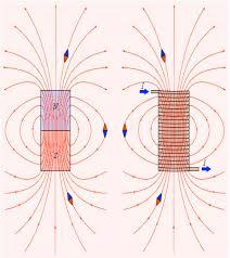 Электродинамика Электромагнитное поле й класс Силовые линии магнитного поля
