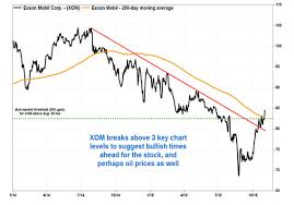 1 Quotes Breakout In Exxons Stock A Bullish Sign For Crude