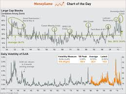 30 Day Stock Market Chart Chart Stock Market Volatility Correlation