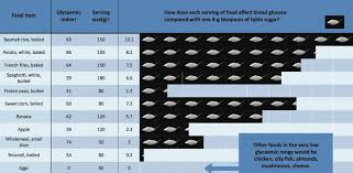Dr David Unwin Food Charts How Different Foods Affect Blood Sugar Levels Compared To