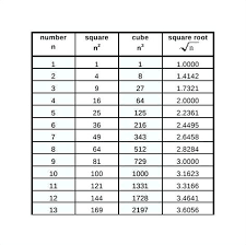 Square And Cube Roots Chart Square And Cube Root Chart Perfect 1 1000 Careeredgefo
