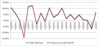 Quarterly Returns Of Ishares Core S P 500 Etf And S P 500