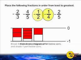 Fractions Least To Greatest Chart Ordering Negative Fractions