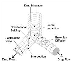 F1.large engineered aerosol medicine and drug delivery methods for optimal on drug information template
