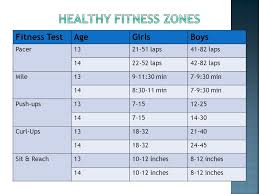 Fitnessgram Healthy Fitness Zone Chart 2018 Healthy Fitness Zone Sit And Reach Fitness And Workout