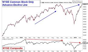 Nyse Advance Decline Line Chart Bullish Signs For Stocks Breadth Liquidity And Momentum