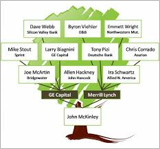 Family Tree Chart Maker Family Tree Template Maker Full Coocourses