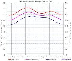 Average Temperatures In Ahmedabad India Temperature