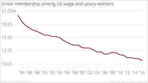 The Staggering Decline Of Union Membership In One Chart