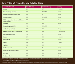 Low Fiber Vegetables Chart Fiber Irritable Bowel Syndrome Todays Dietitian Magazine
