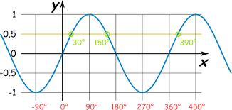 Geometry Sin Cos Tan Chart Inverse Sine Cosine Tangent