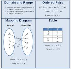 Range And Domain Domain And Range Day 2 Lessons Tes Teach
