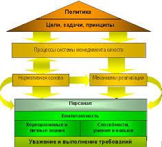 Системы менеджмента качества основы проблемы решения